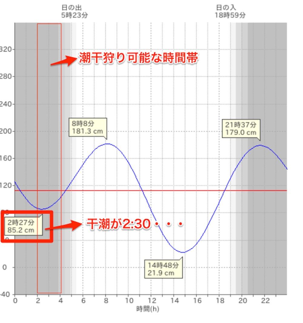 宮崎タイドグラフ
