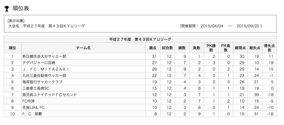 KYUリーグ順位表